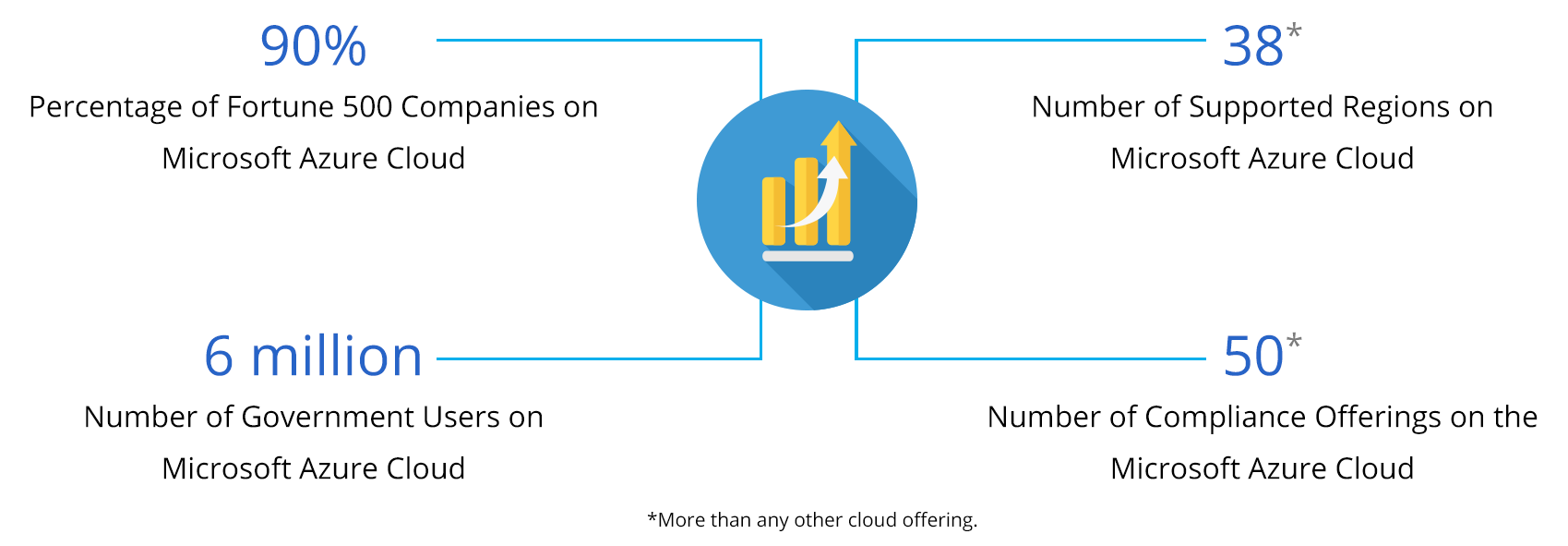 real-time-billing-Cloud